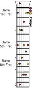 all major minor guitar chords