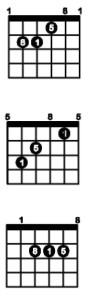 all major minor guitar chords