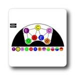 Rainbow Music Chord Progression Wheel - Interactive