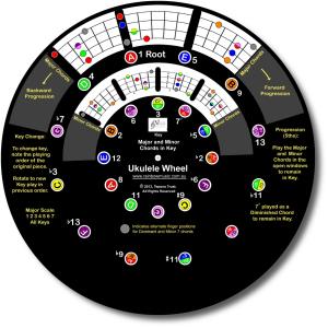Ukulele Chord Wheel