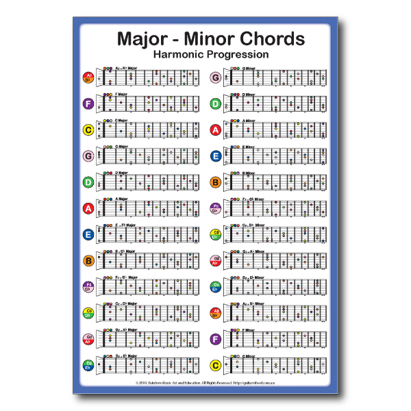 Major Minor Guitar Chords Chart