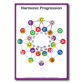Rainbow Music - Harmonic Progression - Circle of 5ths Chart