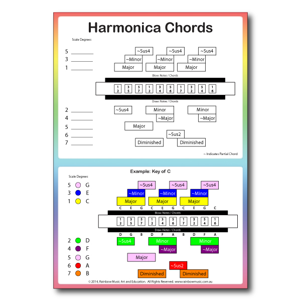 Harmonica Notes and Chords Chart