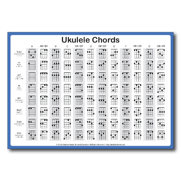 Ukulele Chords Chart Rainbow Music